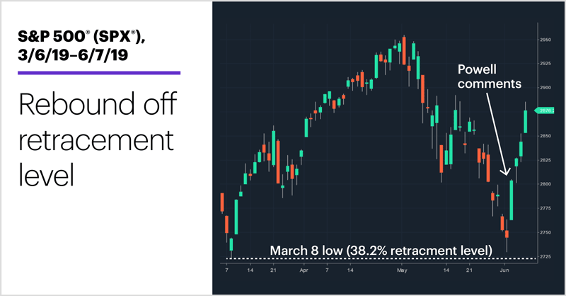 S&P 500 (SPX), 3/6/19–6/7/19. S&P 500 (SPX) price chart. Rebound off retracement level.