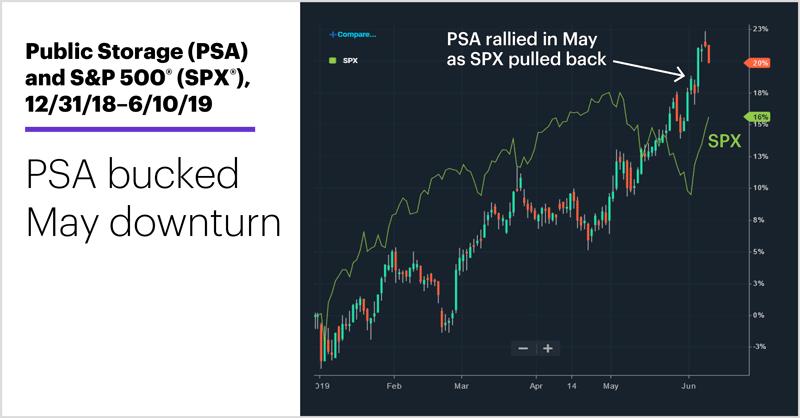 Public Storage (PSA) and S&P 500 (SPX), 12/31/18–6/10/19. Public Storage (PSA) price chart, SPX price chart. PSA bucked May downturn