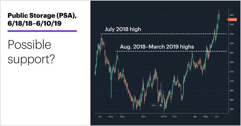 Public Storage (PSA), 6/18/18–6/10/19. Public Storage (PSA) price chart. Possible support?