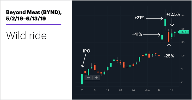 Beyond Meat (BYND), 5/2/19–6/13/19. Beyond Meat (BYND) price chart. Wild ride.