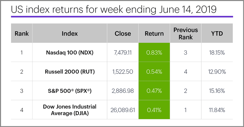 US stock index performance table for week ending 6/14/19. S&P 500 (SPX), Nasdaq 100 (NDX), Russell 2000 (RUT), Dow Jones Industrial Average (DJIA).