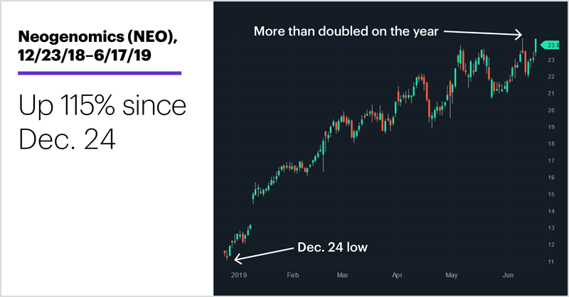 Neogenomics (NEO), 12/23/18–6/17/19. Neogenomics (NEO) price chart. Up 115% since Dec. 24.