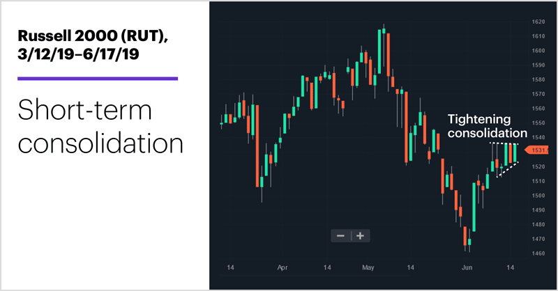 Russell 2000 (RUT), 3/12/19–6/17/19. Russell 2000 (RUT) price chart. Short-term consolidation