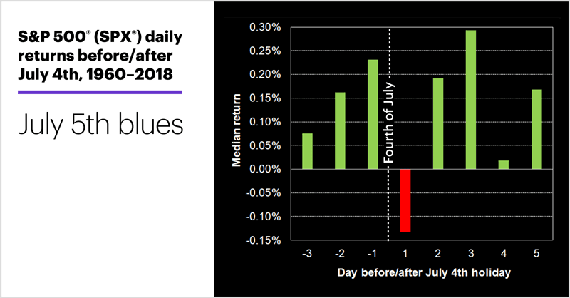 S&P 500 (SPX) daily returns before/after July 4th, 1960–2018. July 5th blues