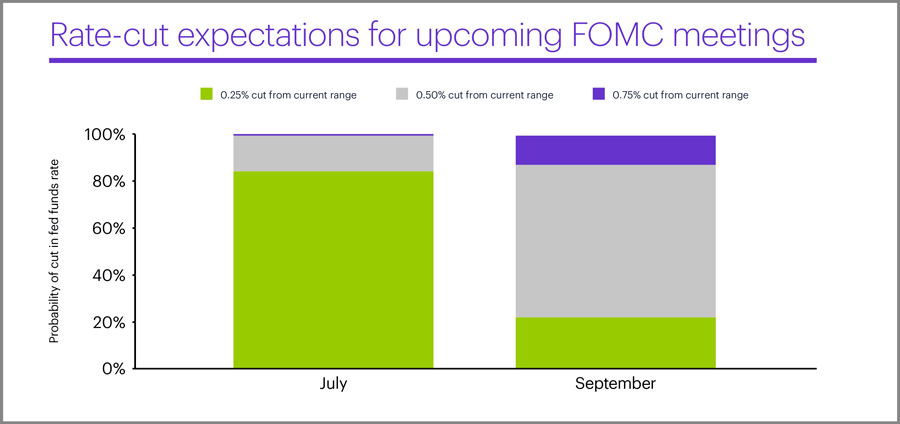Rate-cut probabilities for upcoming FOMC meetings