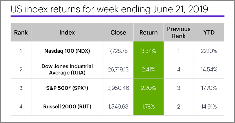US stock index performance table for week ending 6/21/19. S&P 500 (SPX), Nasdaq 100 (NDX), Russell 2000 (RUT), Dow Jones Industrial Average (DJIA).