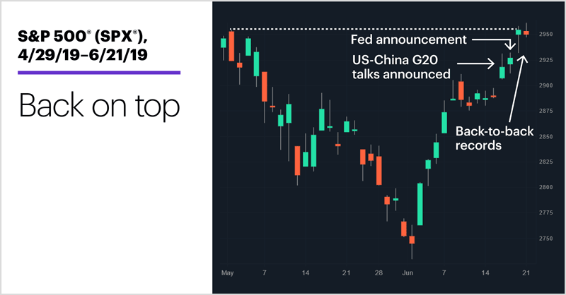 S&P 500 (SPX), 4/29/19–6/21/19. S&P 500 (SPX) price chart. Back on top.