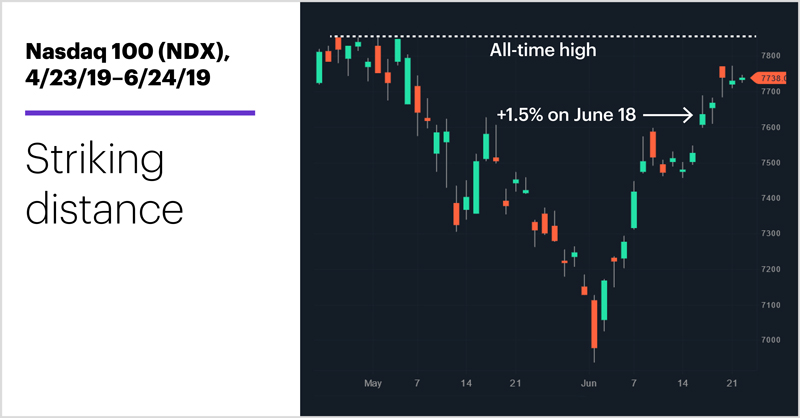 Nasdaq 100 (NDX), 4/23/19–6/24/19. Nasdaq 100 (NDX) price chart. Striking distance.