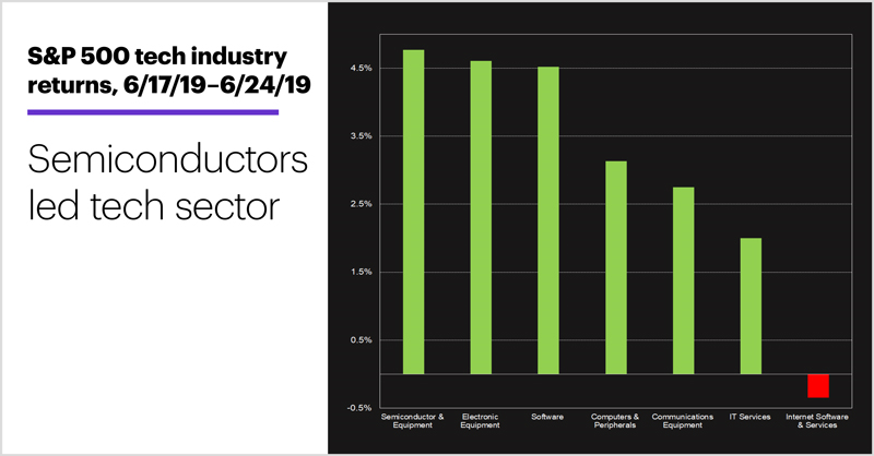 S&P 500 tech industry returns, 6/17/19–6/24/19. Semiconductors lead S&P 500 information technology sector