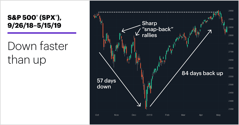 S&P 500 (SPX), 9/26/18–5/15/19. Down faster than up.