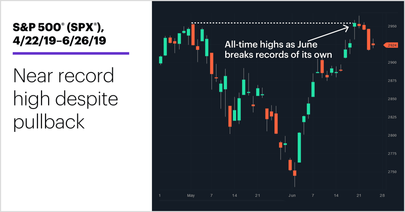 S&P 500 (SPX), 4/22/19–6/26/19. Near record high despite pullback.