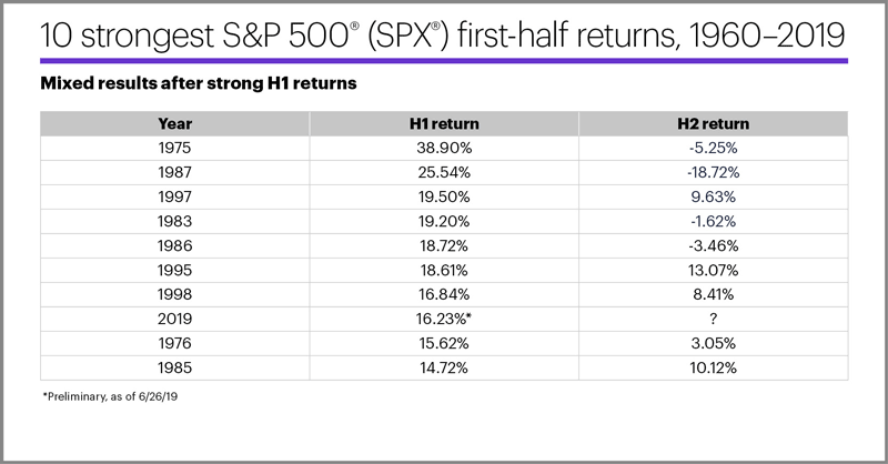 10 strongest S&P 500 (SPX) first-half returns, 1960–2019. Mixed results after strong H1 returns.