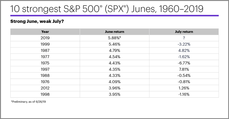 10 strongest S&P 500 (SPX) Junes, 1960–2019. Strong June, weak July?