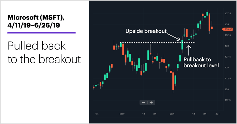 Microsoft (MSFT), 4/11/19–6/26/19. Microsoft (MSFT) price chart. Pulled back to the breakout.