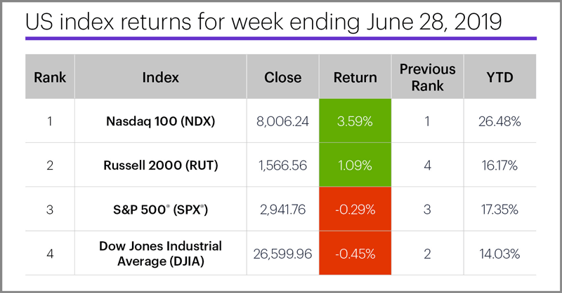 US stock index performance table for week ending 6/28/19. S&P 500 (SPX), Nasdaq 100 (NDX), Russell 2000 (RUT), Dow Jones Industrial Average (DJIA).