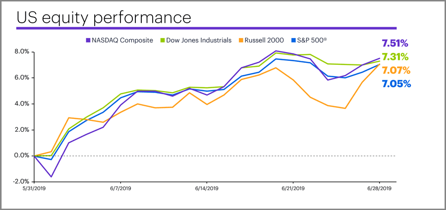 June 2019 US equity performance