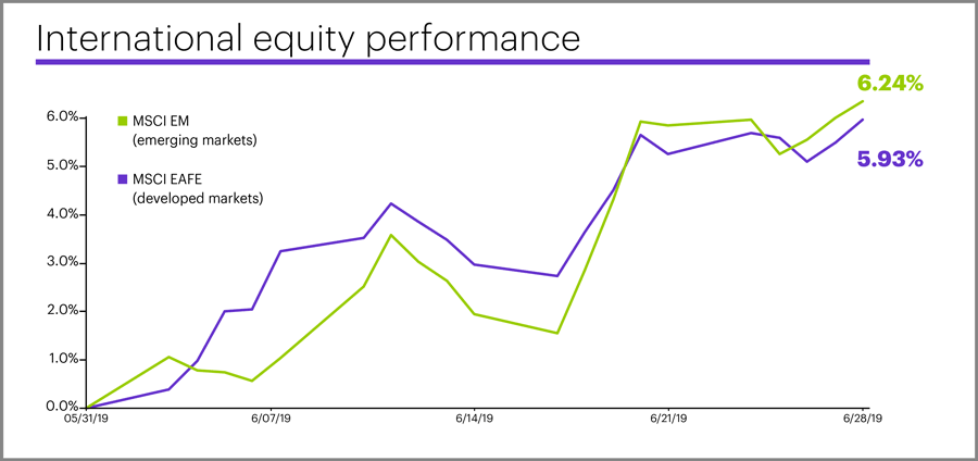 June 2019 international equity performance