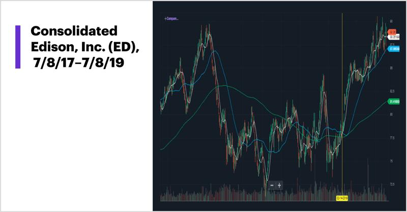 Consolidated Edison, 7/08/17–7/08/19
