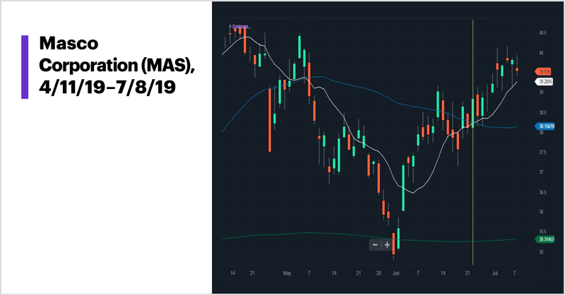Masco Corporation (MAS), 4/11/19–7/08/19