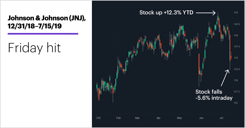 Johnson & Johnson (JNJ), 12/31/18–7/15/19. Johnson & Johnson (JNJ) price chart. Friday hit.