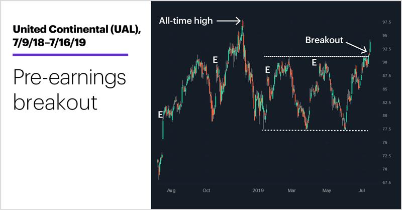 United Continental (UAL), 7/9/18–7/16/19. United Continental (UAL) price chart. Pre-earnings breakout.
