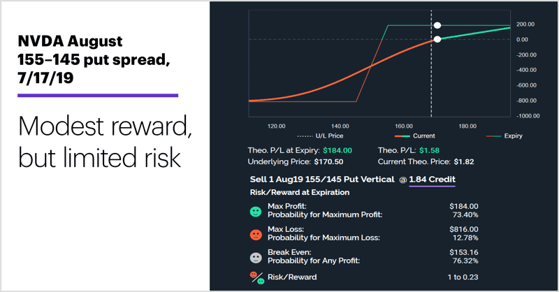NVDA August 155–145 put spread, 7/17/19. Bull put spread. Modest reward, but limited risk.