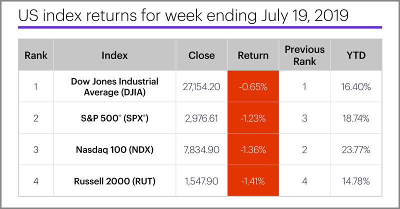 US stock index performance table for week ending 7/19/19. S&P 500 (SPX), Nasdaq 100 (NDX), Russell 2000 (RUT), Dow Jones Industrial Average (DJIA).
