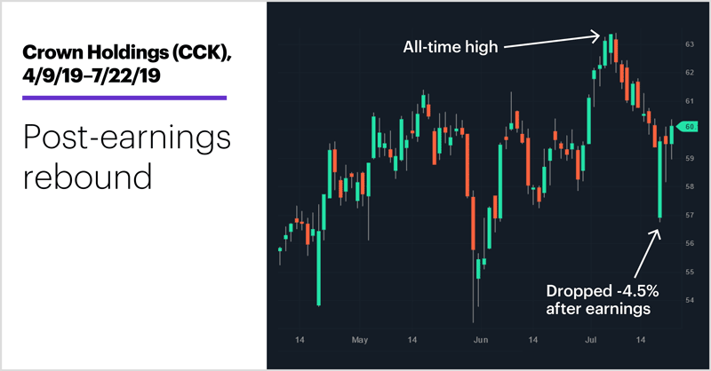 Crown Holdings (CCK), 4/9/19–7/22/19. Crown Holdings (CCK) price chart. Post-earnings rebound.