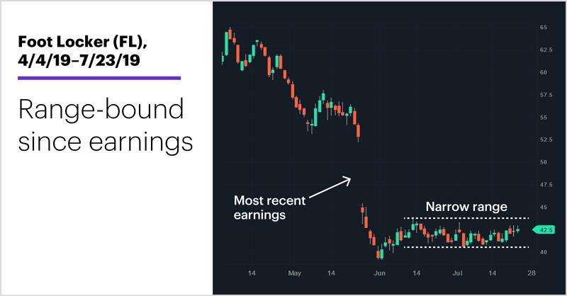 Foot Locker (FL), 4/4/19–7/23/19. Foot Locker (FL) price chart. Range-bound since earnings.
