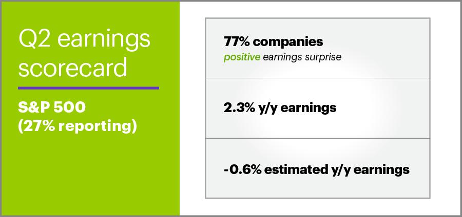 Q2 2019 earnings scorecard S&P 500