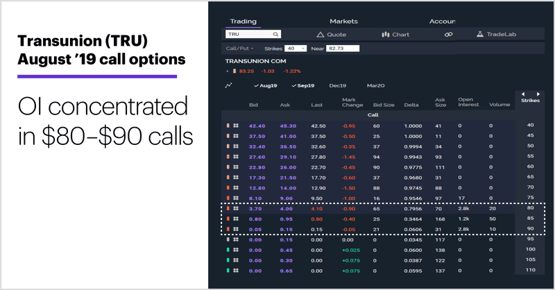 Transunion (TRU) August '19 call options. Transunion (TRU) options chain. OI concentrated in $80–$90 calls