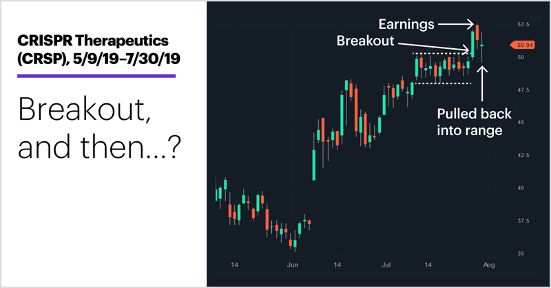 CRISPR Therapeutics (CRSP), 5/9/19–7/30/19. CRISPR Therapeutics (CRSP) price chart. Breakout, and then…?