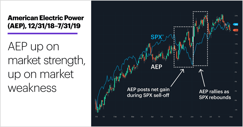 American Electric Power (AEP), 12/31/18–7/31/19. American Electric Power (AEP) price chart. AEP up on market strength, up on market weakness.