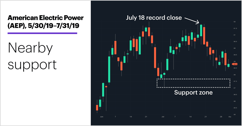 American Electric Power (AEP), 5/30/19–7/31/19. American Electric Power (AEP) price chart. Nearby support.