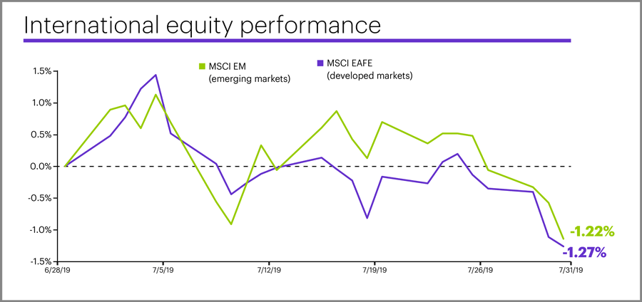 July 2019 international equity performance