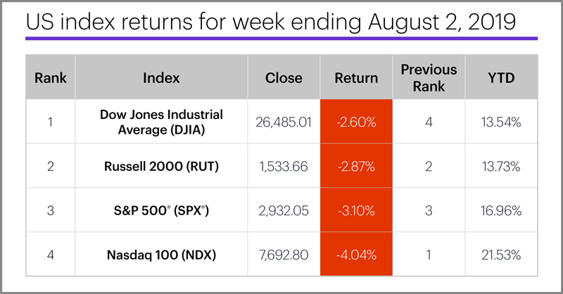 US stock index performance table for week ending 8/2/19. S&P 500 (SPX), Nasdaq 100 (NDX), Russell 2000 (RUT), Dow Jones Industrial Average (DJIA).