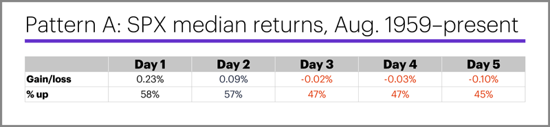 (Table) Pattern A: SPX median returns, Aug. 1959–present.