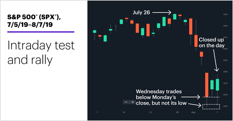 S&P 500 (SPX), 7/5/19–8/7/19. S&P 500 (SPX) price chart. Intraday test and rally.
