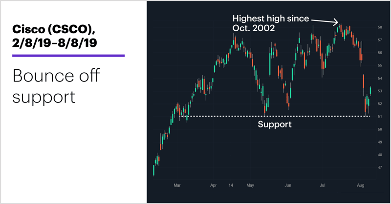 Cisco (CSCO), 2/8/19–8/8/19. Cisco (CSCO) price chart. Bounce off support.