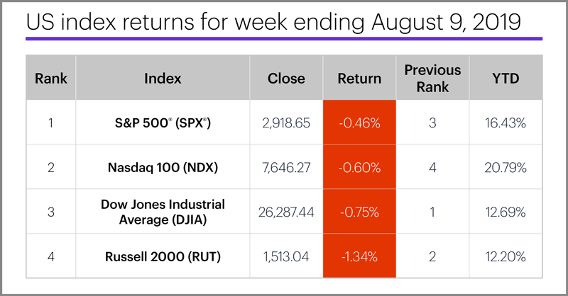 US stock index performance table for week ending 8/9/19. S&P 500 (SPX), Nasdaq 100 (NDX), Russell 2000 (RUT), Dow Jones Industrial Average (DJIA).