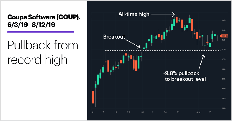 Coupa Software (COUP), 6/3/19–8/12/19. Coupa Software (COUP) price chart. Pullback from record high.