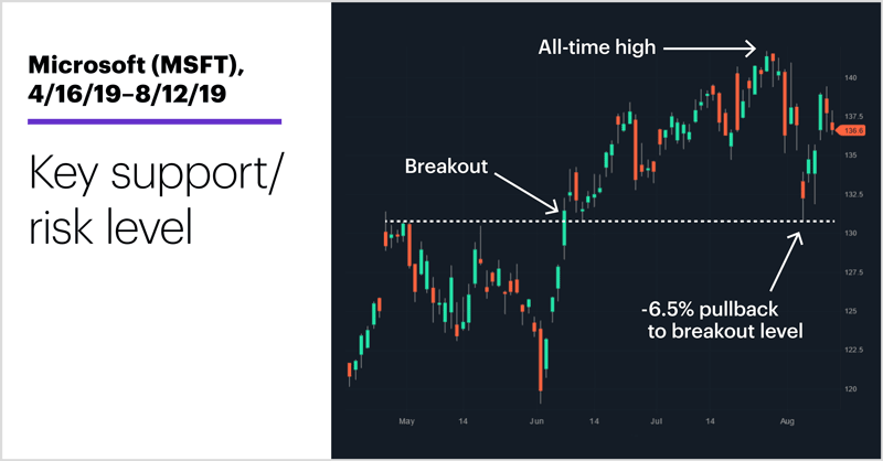 Microsoft (MSFT), 4/16/19–8/12/19. Microsoft (MSFT) price chart. Key support/risk level.