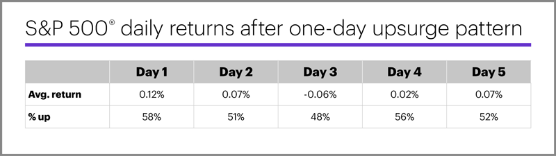 S&P 500 daily returns after one-day upsurge pattern.