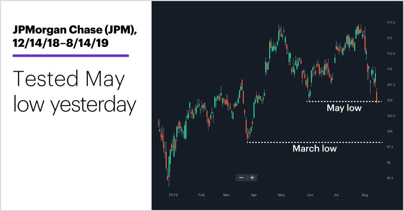 JPMorgan Chase (JPM), 12/14/18–8/14/19. JPMorgan Chase (JPM) price chart. Tested May low yesterday.