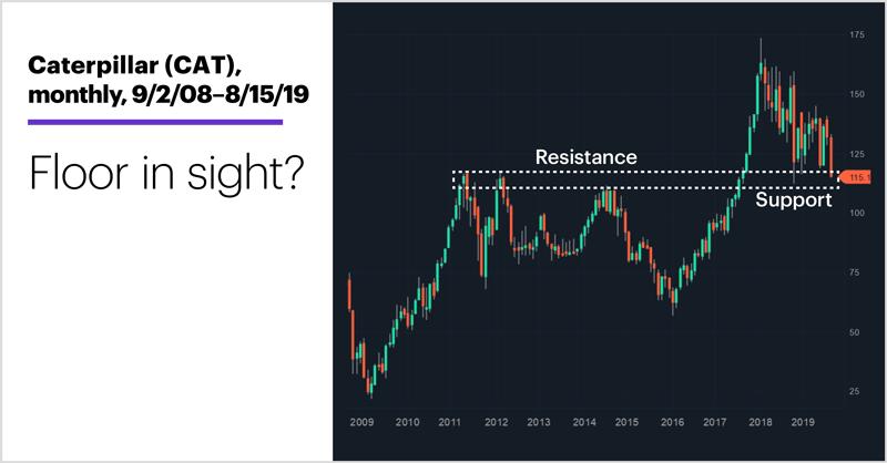 Caterpillar (CAT), monthly, 9/2/08–8/15/19. Caterpillar (CAT) long-term price chart. Floor in sight?