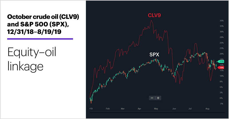 October crude oil (CLV9) and S&P 500 (SPX), 12/31/18–8/19/19. Equity–oil linkage