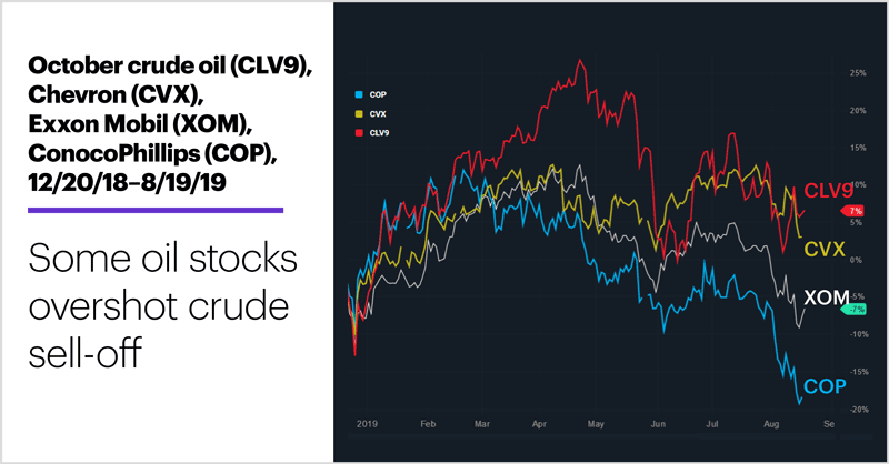 October crude oil (CLV9), Chevron (CVX), Exxon Mobil (XOM), ConocoPhillips (COP), 12/20/18–8/19/19. Some oil stocks overshot crude sell-off