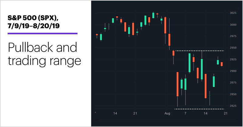 S&P 500 (SPX), 7/9/19–8/20/19. S&P 500 (SPX) price chart. Pullback and trading range.