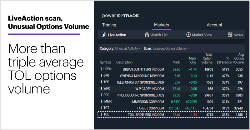LiveAction scan, Unusual Options Volume. More than triple average TOL options volume.