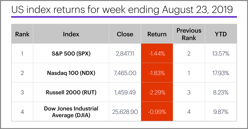US stock index performance table for week ending 8/23/19. S&P 500 (SPX), Nasdaq 100 (NDX), Russell 2000 (RUT), Dow Jones Industrial Average (DJIA).
